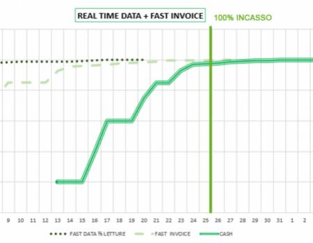 letture real reseller time incasso veloce
